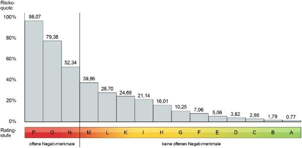 schufa-risikoquote-ratingstufen