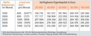 Bild: http://www.bild.de/bild-plus/geld/mein-geld/immobilien-finanzierung/wie-viel-haus-sie-sich-leisten-koennen-47993884.bild.html
