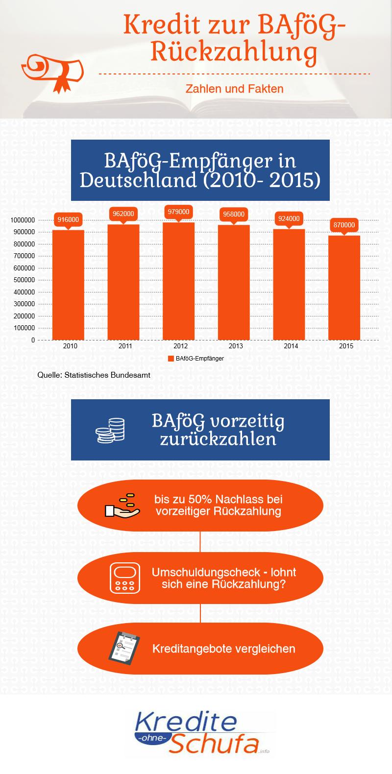 Infografik zur BAföG-Rückzahlung